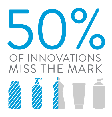 50% of innovations miss the mark