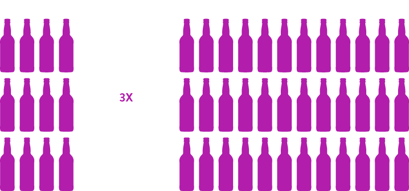 In 2016, there were 3X more cider items for sale than in 2012.